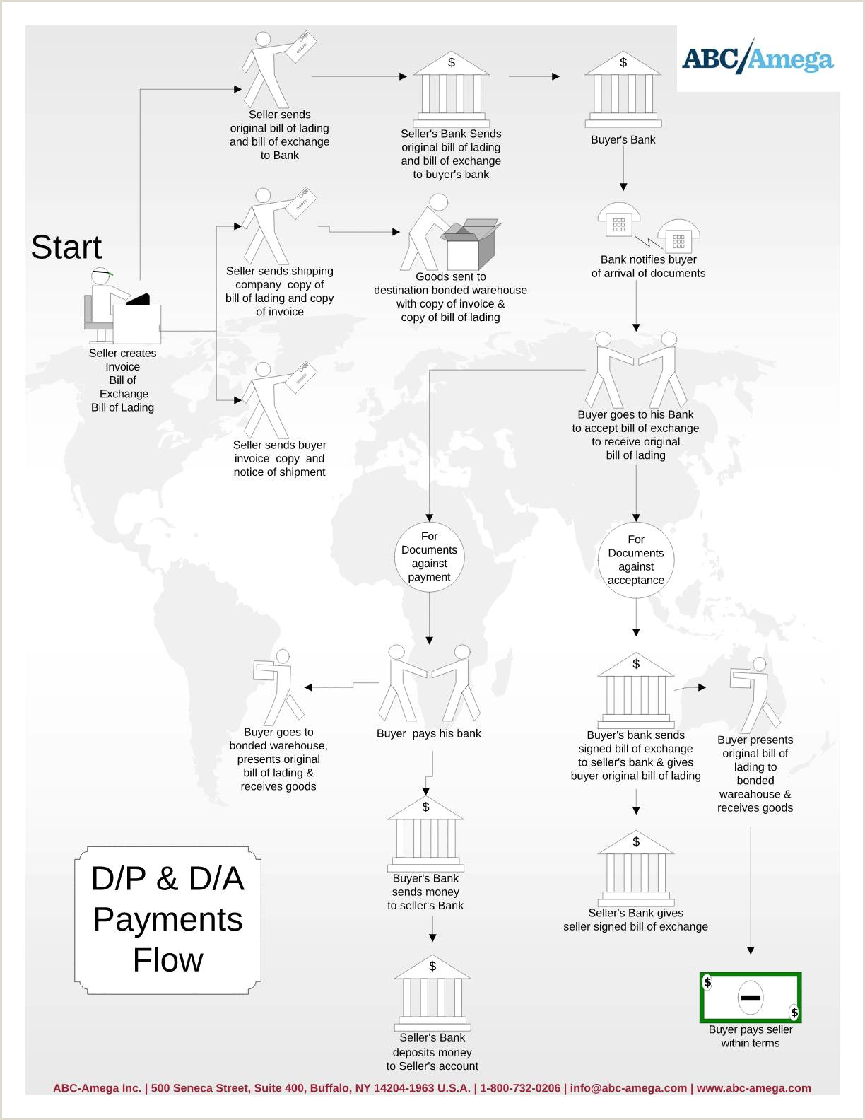 D P D A and Their Use in International Sales Transactions
