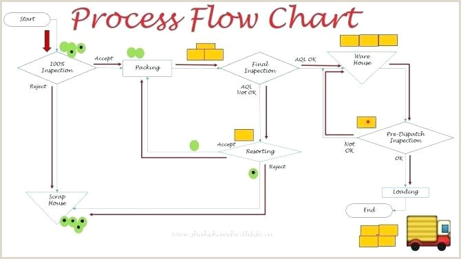 Shipping Process Flow Chart Download Free Process Flow Diagram software – Behindtheskirt