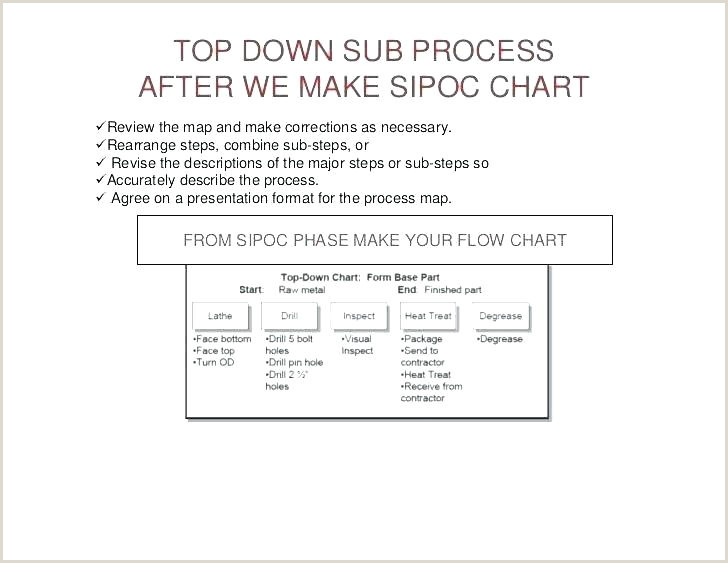 Shipping Process Flow Chart Download Manufacturing Flow Chart Template Material Flow Chart