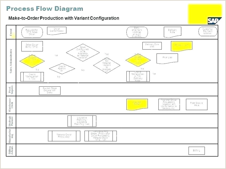 production flow chart template