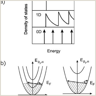 a Density of states in 2D 1D and 0D electron systems b