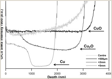 Controlled growth of copper oxide nanostructures by