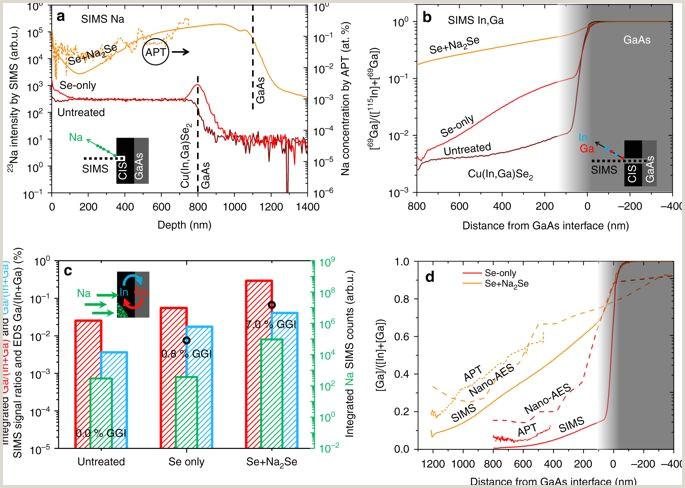 Sodium enhances indium gallium interdiffusion in copper