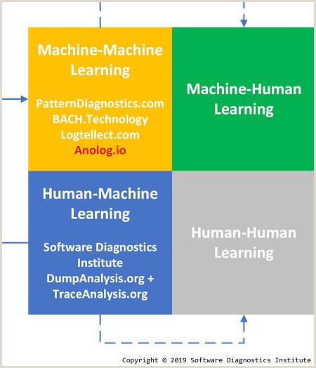 Software Diagnostics Institute