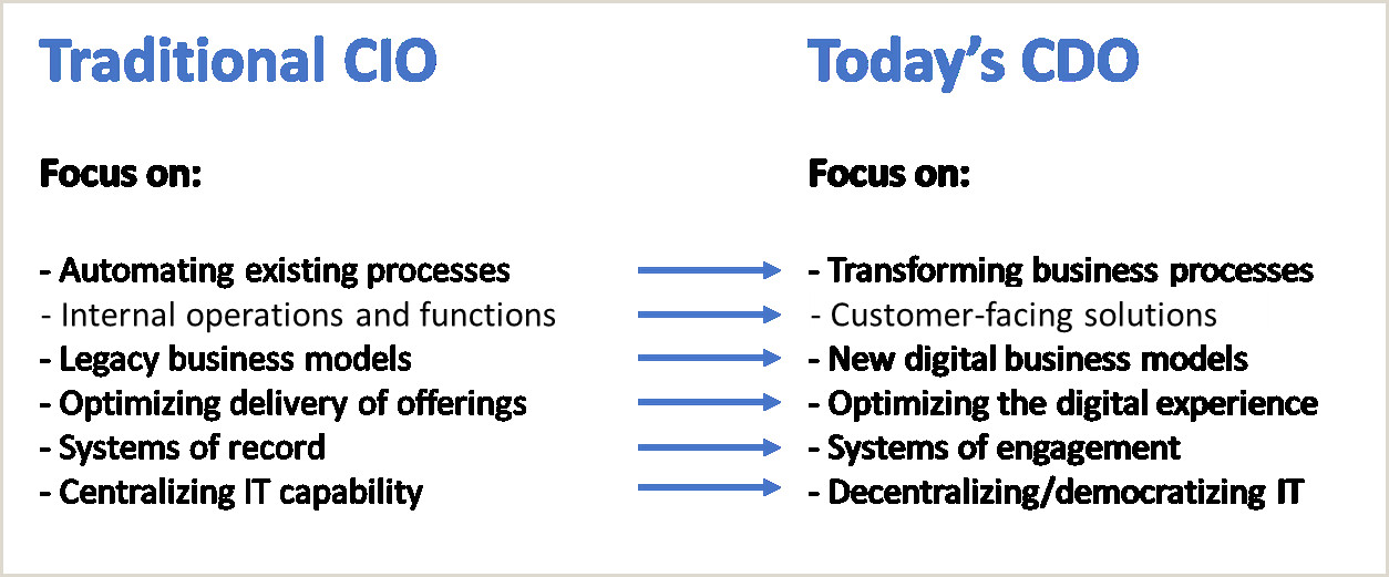 CDO leading digital transformation