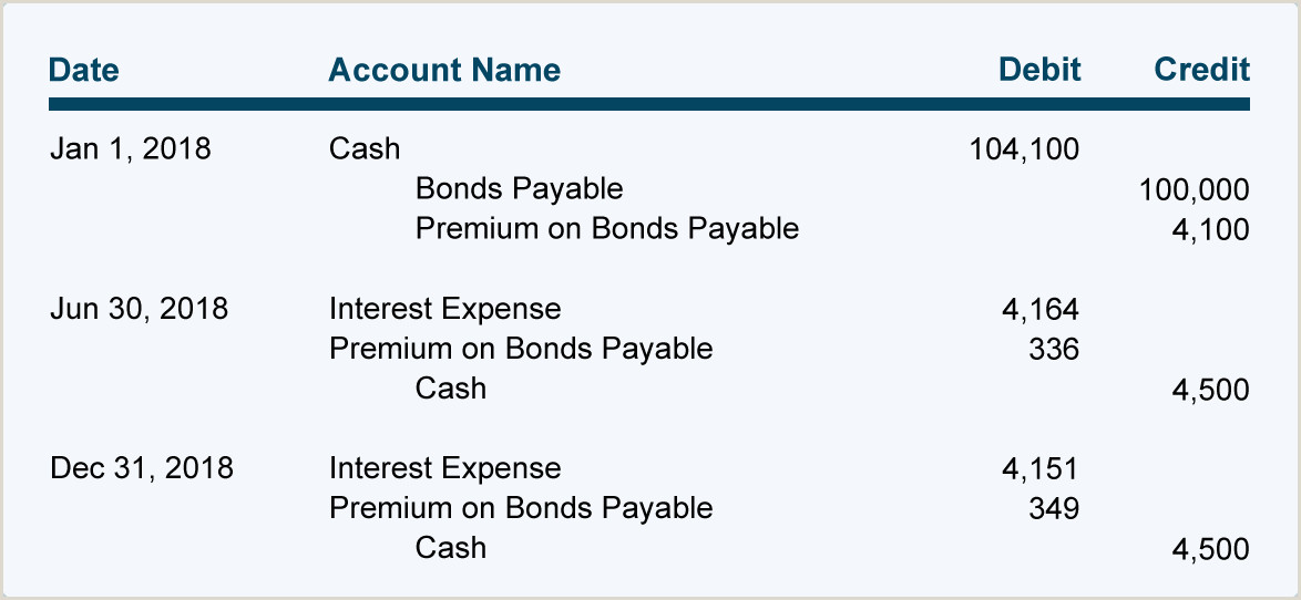 Straight Line Amortization Bond Amortizing Bond Premium Using the Effective Interest Rate