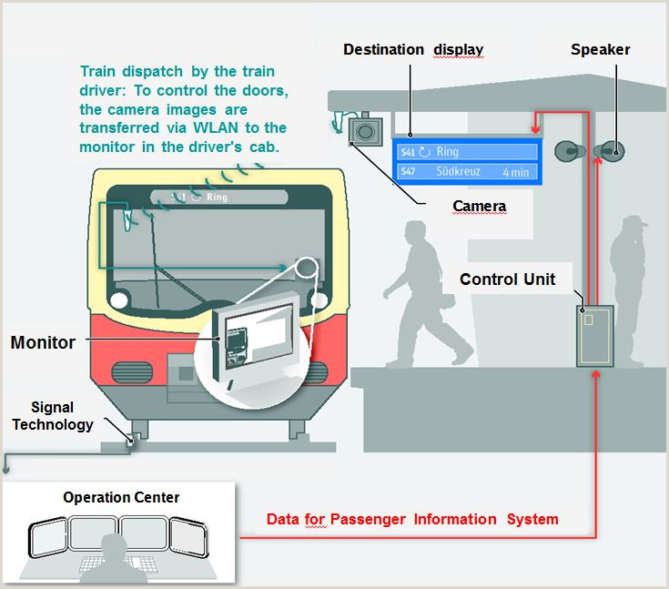 Information and Transport Technology