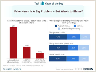We are Not Responsible Disclaimer who People Blame for Fake News Chart Business Insider