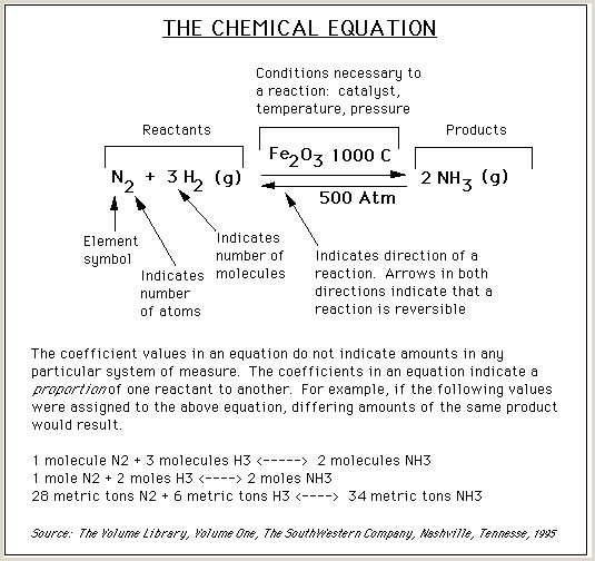 Writing And Balancing Chemical Equations Quiz Stoichiometry
