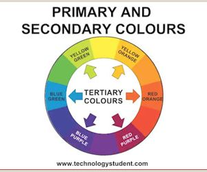 Color by Number Natural Selection Worksheet Answers