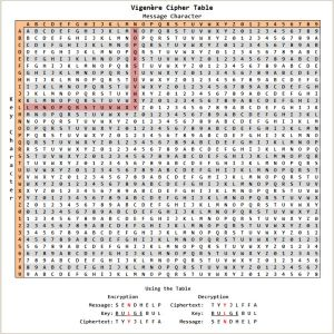 Integer Operations Color by Number Worksheet Answers