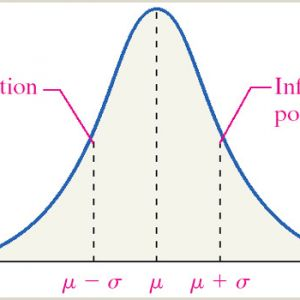Normal Distribution Color by Number Worksheet Answers