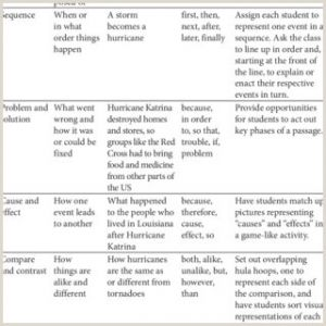 Reading Worksheet Kindergarten
