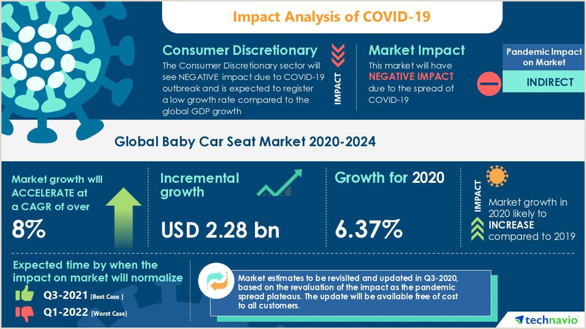Best Business Cards For Marketing The Baby Car Seat Market To Reach $ 2 28 Bn By 2024 Artsana
