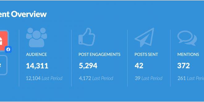 Best Business Cards for social Media Sendible social Media Management tool for Agencies & Brands