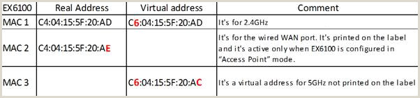 Business Card With 2 Addresses How Can I Retrieve The Virtual Mac Address From The Wi Fi