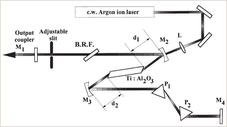 Business Crds 18 Questions With Answers In Ultrafast Laser Spectroscopy Of