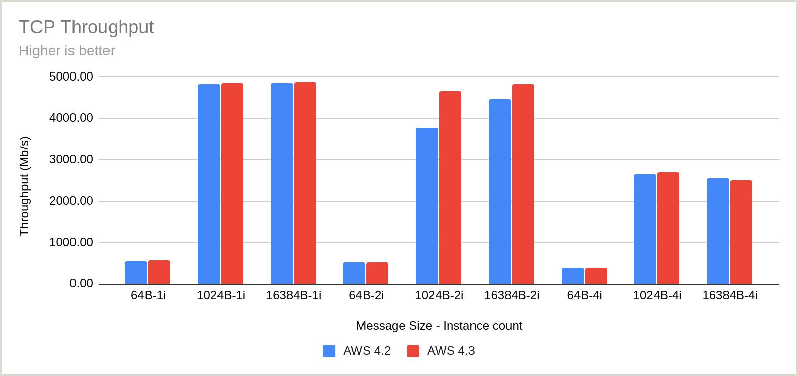 Business Crds Benchmarking Openshift Network Performance Part 2 Deep Dive