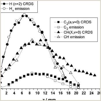 Business Crds Parison Of The Oes Measured H ␣ C 2 ͑ D ͒ And Ch ͑ A