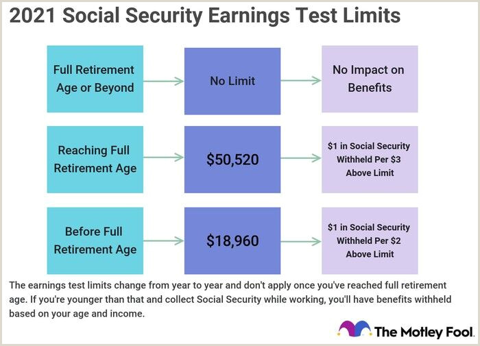 Business Line Card Examples What Are The 2021 Social Security Earnings Test Limits