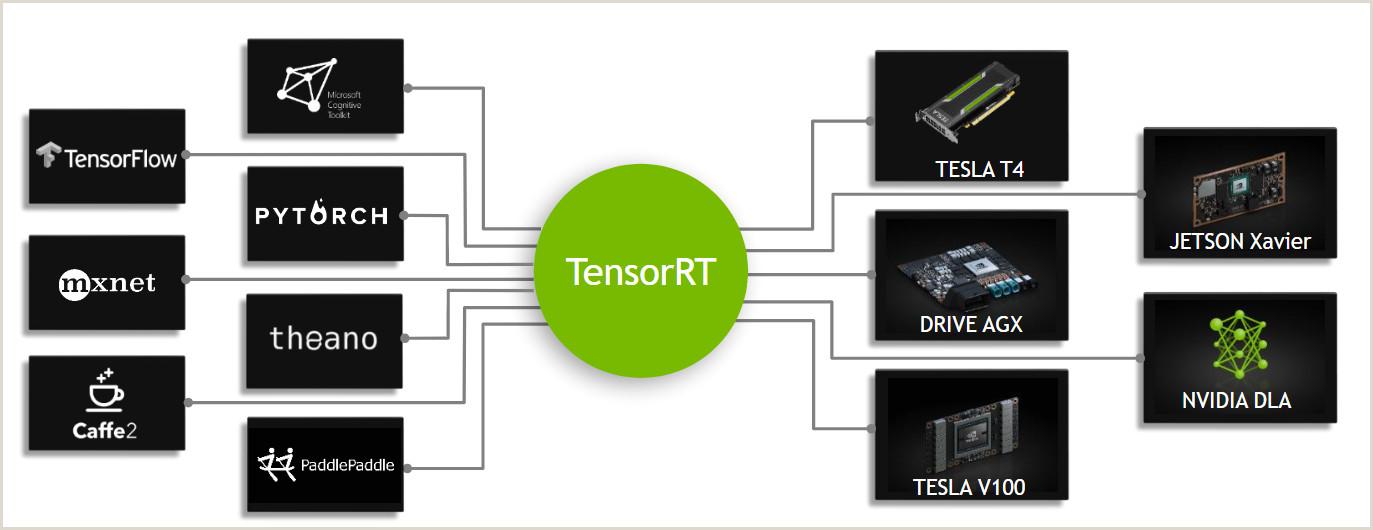 Line Card Examples Developer Guide Nvidia Deep Learning Tensorrt Documentation