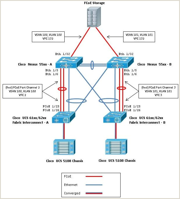 Networking Business Card Examples Nexus 5000 Npiv Fcoe With Fcoe Npv Attached Ucs