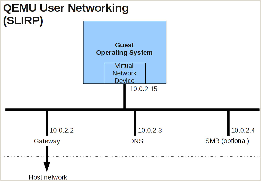 Personal Name Cards Documentation Networking Qemu