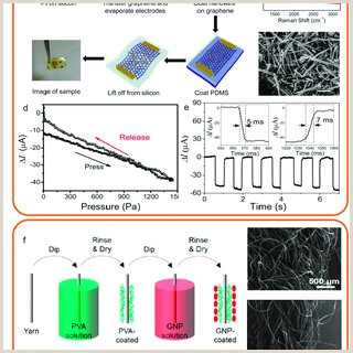 Retractable Display Signs Pdf Structure Property Relationships In Graphene Based