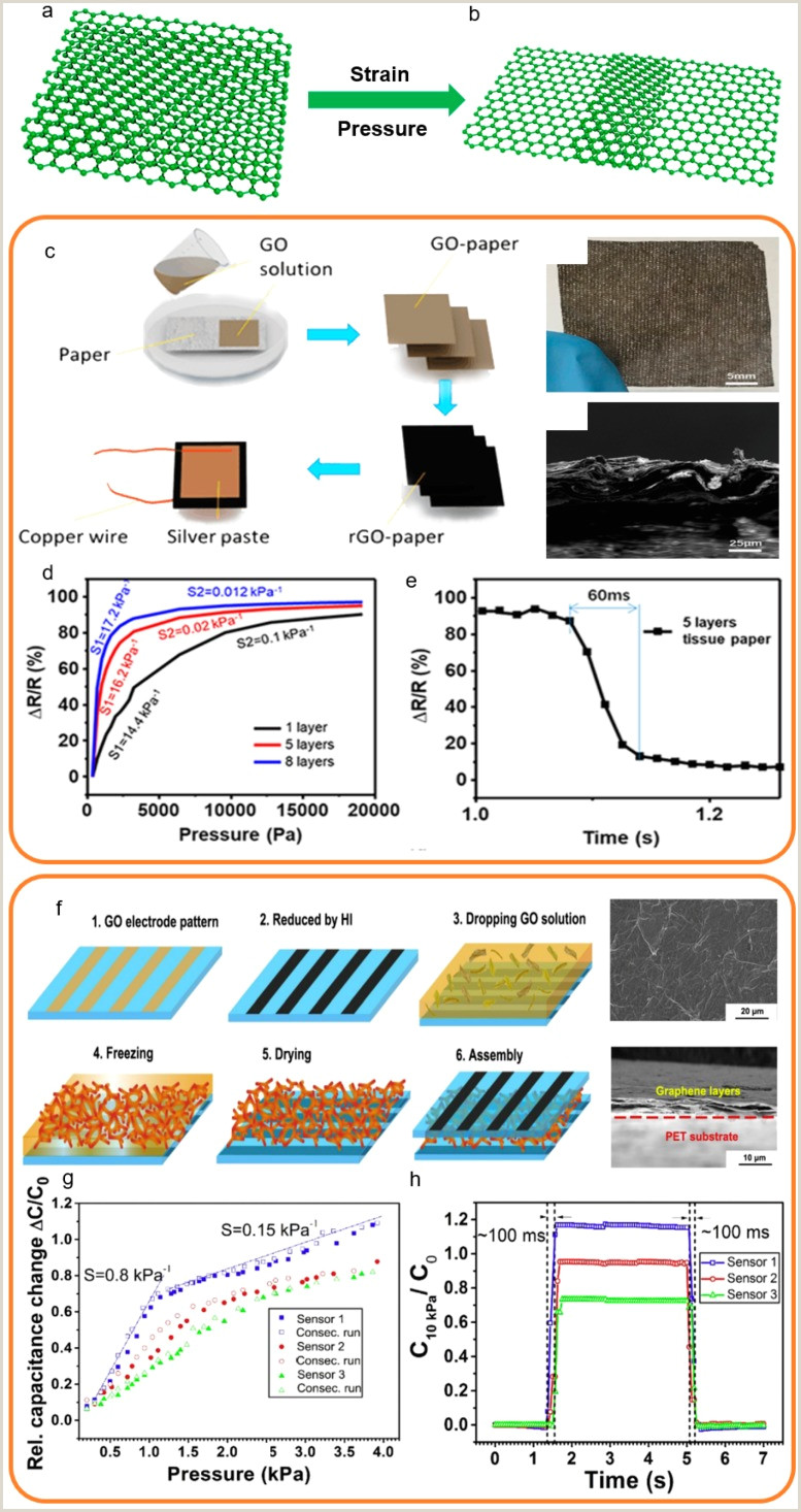 Retractable Display Signs Structure Property Relationships In Graphene Based Strain