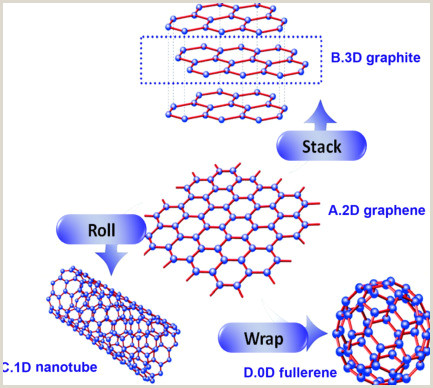 Roll Up Size Graphene–clay Based Hybrid Nanostructures For