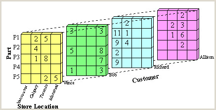 Roll Up Size Introduction To Data Cubes