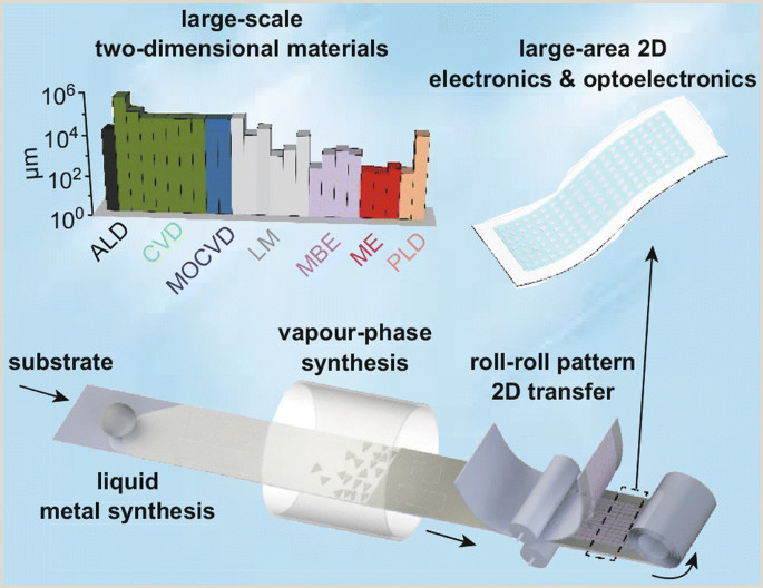 Roll Up Size Two Dimensional Materials In Areas Synthesis
