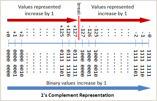 Sign Displays Stands A Tutorial On Data Representation Integers Floating Point