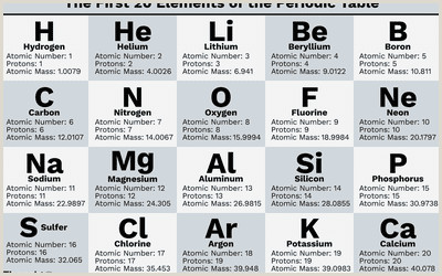 The Word Element Card  Is An Example Of A: 20 Examples Of Elements And Their Symbols