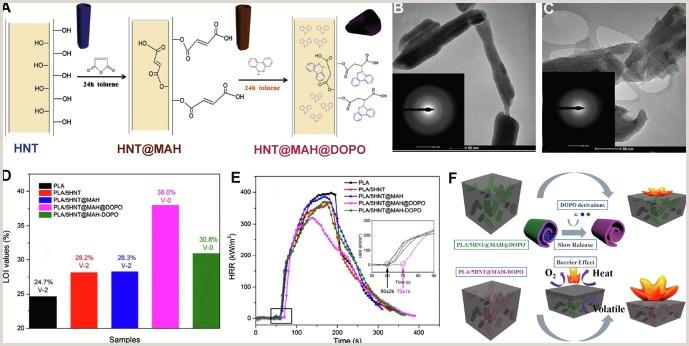 Trade Show Banner Design Templates Flame Retardant Polymeric Nano Posites Through The