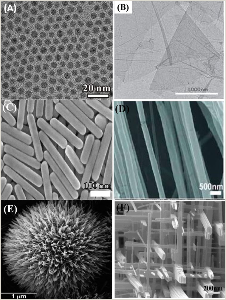 Vertical Banner Dimensions Review On Nanoparticles And Nanostructured Materials