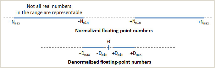 X Out Sign A Tutorial On Data Representation Integers Floating Point