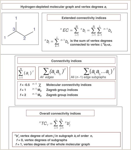 X Out Sign Molecular Descriptor An Overview