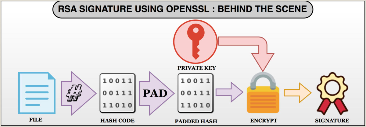 X Out Sign Rsa Sign And Verify Using Openssl Behind The Scene