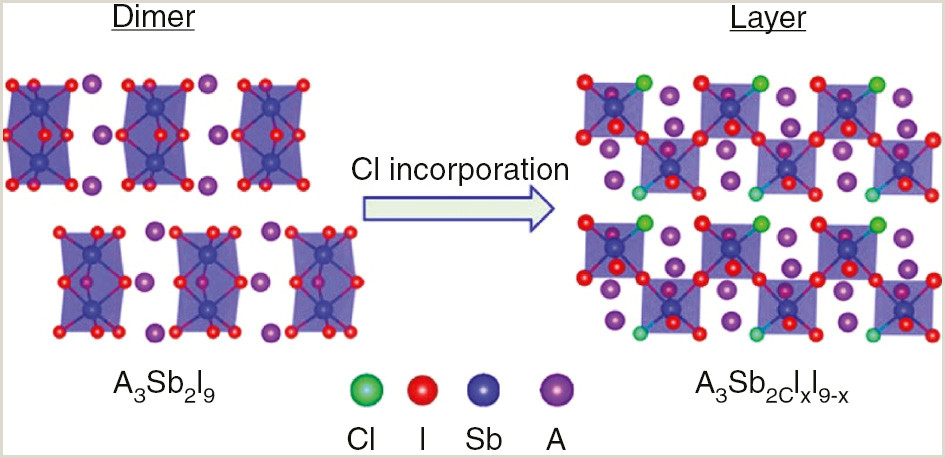 A Group That Has Exclusive Business Rights And Titles. 2d Organic Inorganic Hybrid Perovskite Materials For