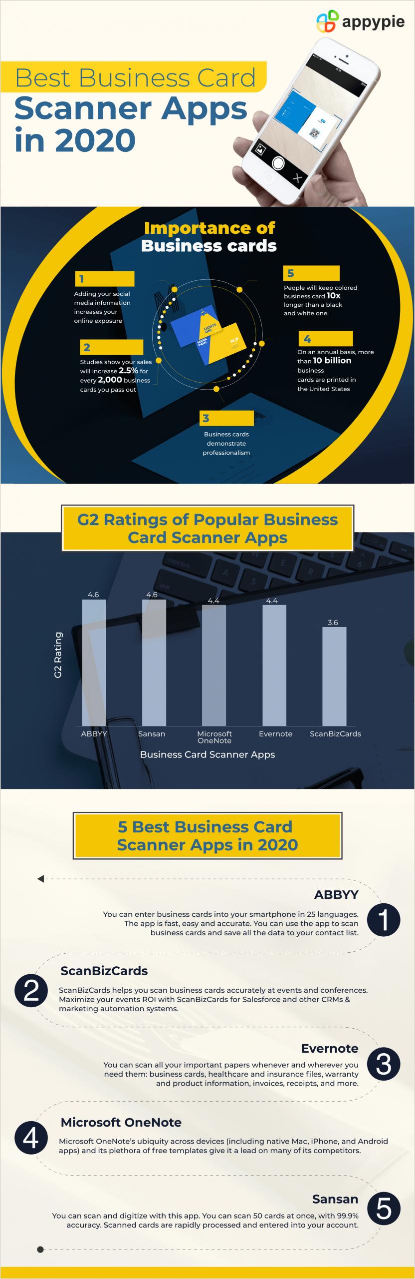 Best Business Cards App Best Business Card Scanner Apps [free Business Card Reader