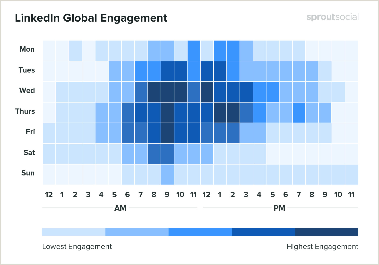 Best Time To Post On Dribbble The Best Times To Post On Social Media In 2020