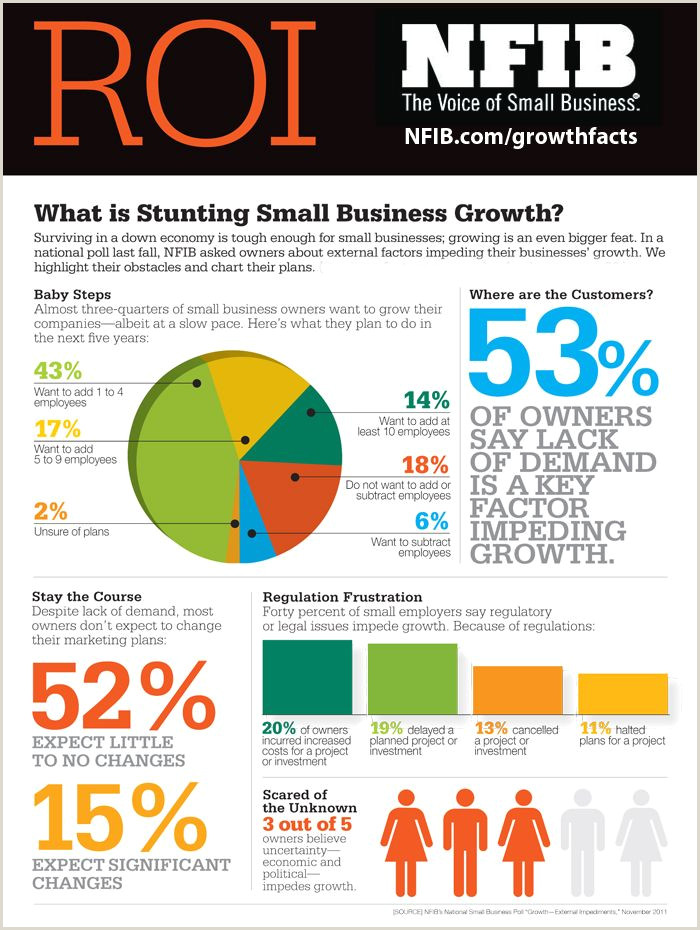 Business Business Business What Is Stunting Small Business Growth Via Nfib