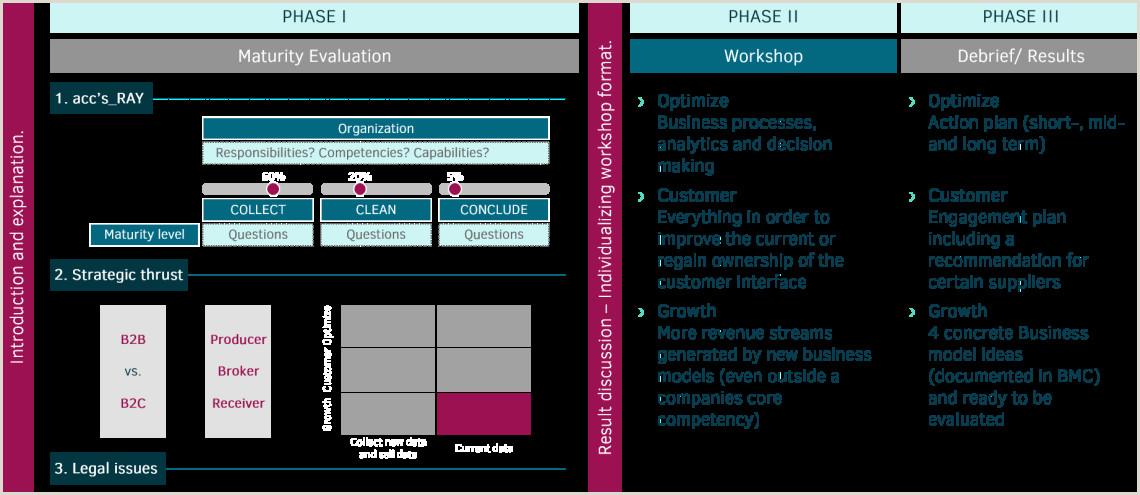 Design For Business Design Data Driven Business Modells · Accilium