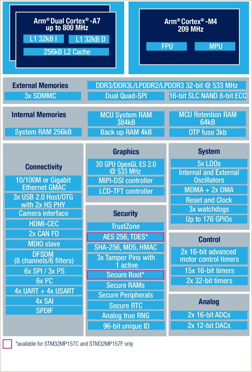 Designation On Business Cards Stm32mp157f Mpu With Arm Dual Cortex A7 800 Mhz Arm