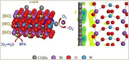 Free Paper Samples For Designers 0d 2d Interface Engineering Of Carbon Quantum Dots Modified
