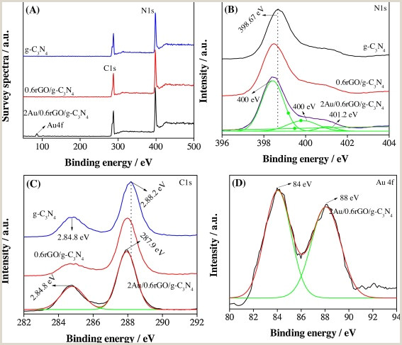 Free Paper Samples For Designers Promoting Visible Light Photocatalytic Activities For Carbon