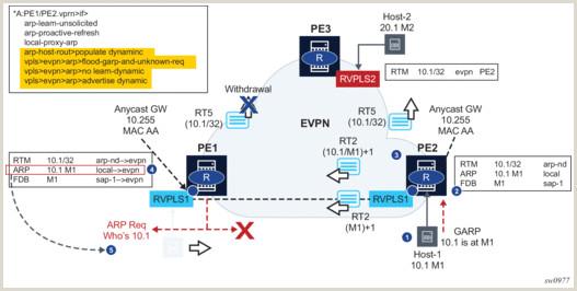 Reddit Churning Best Business Cards 5 Ethernet Virtual Private Networks Evpns