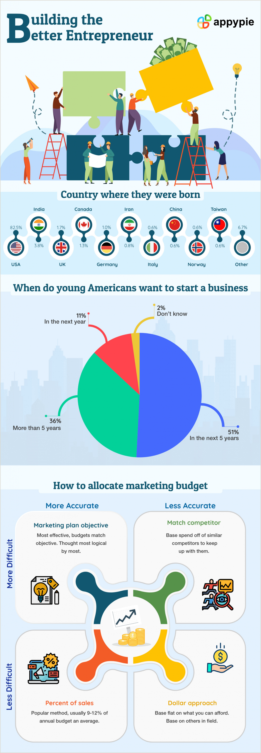 The Best Business Cards For Entrepreneuers 10 Types Of Entrepreneurship That All Famous Entrepreneurs