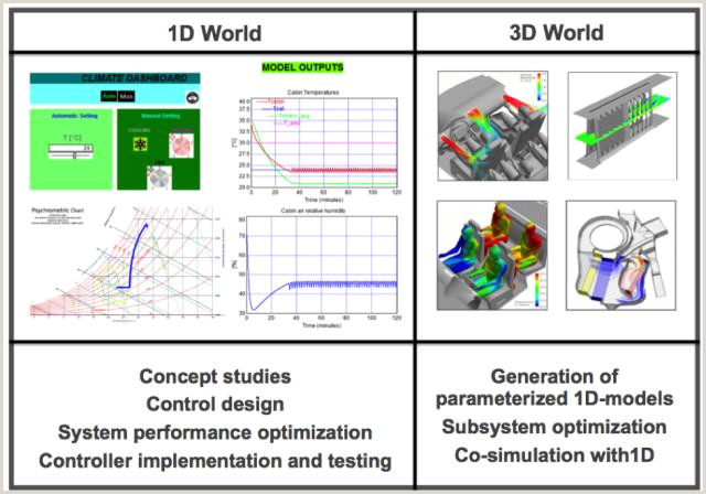 Unique Business Cards Engineering Engineering Current Overview Of Simulation Technology